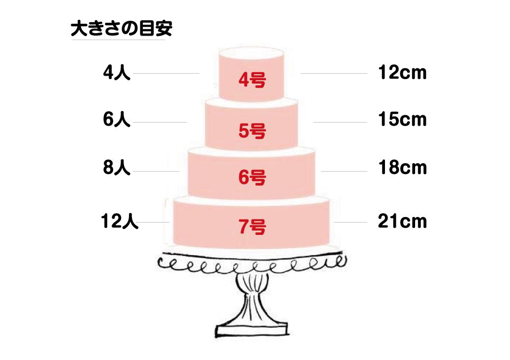誕生日ケーキの大きさの目安